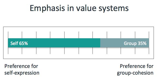 ValueMatch Spiral Dynamics Instruments - Values assessment